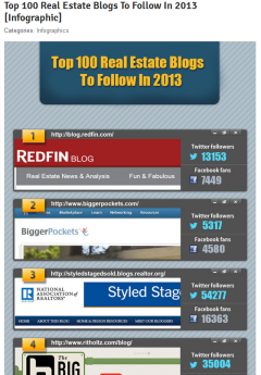 Top 100 Real Estate Blogs for 2013